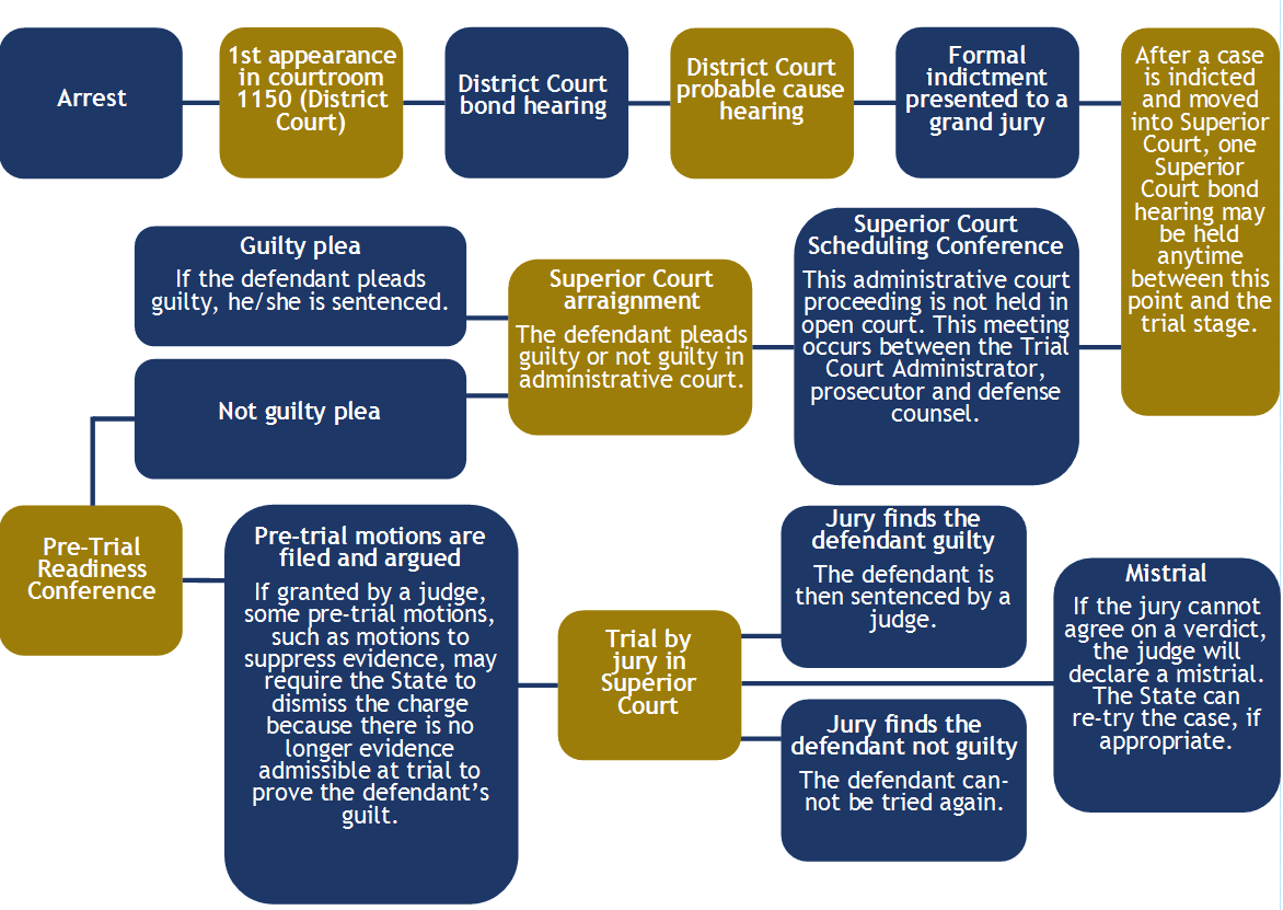Typical Stages of a Felony Case